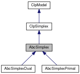 coin-Bcp: AbcSimplex Class Reference
