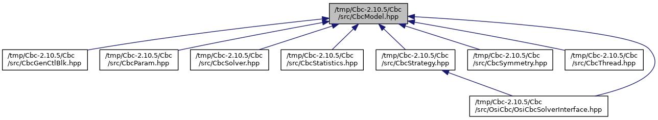 Cbc Tmpcbc 299cbcsrccbcmodelhpp File Reference